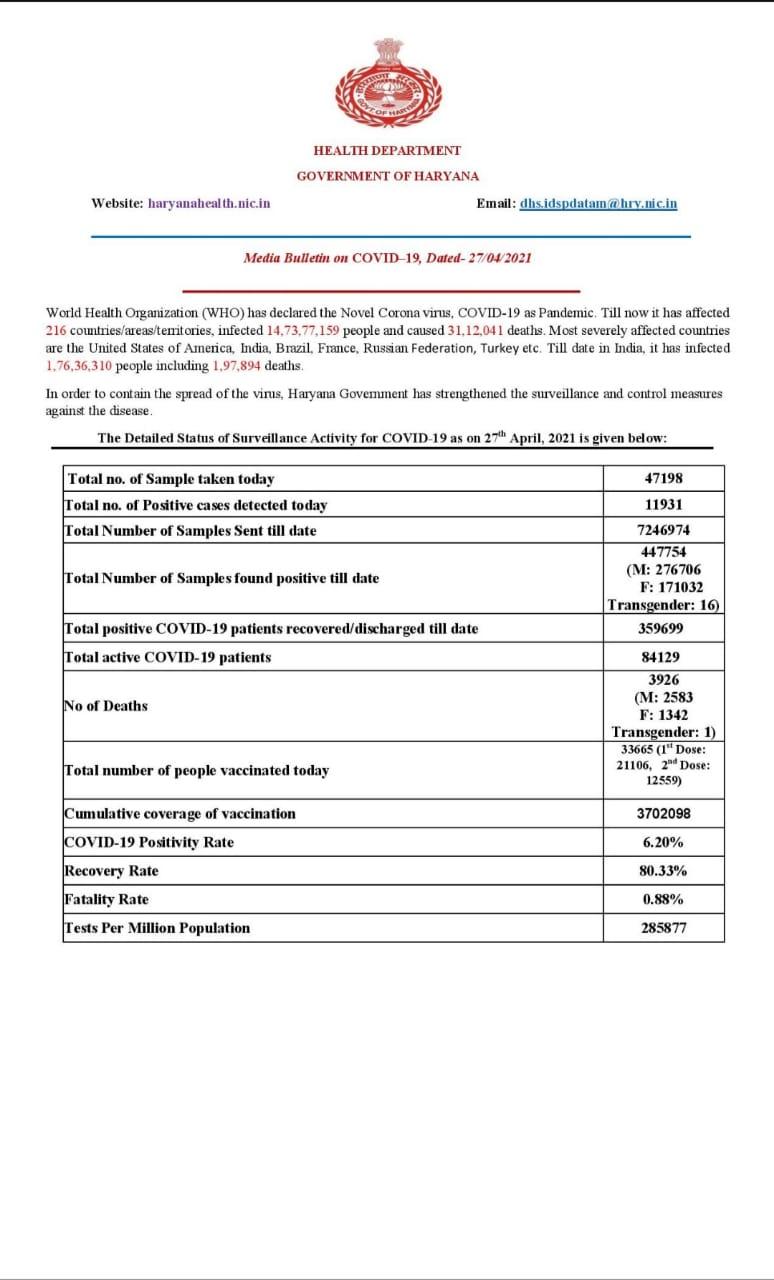 covid-19 patient death haryana